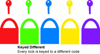 infographic of keyed-different keying option