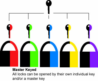 infographic of Master-Keyed keying option